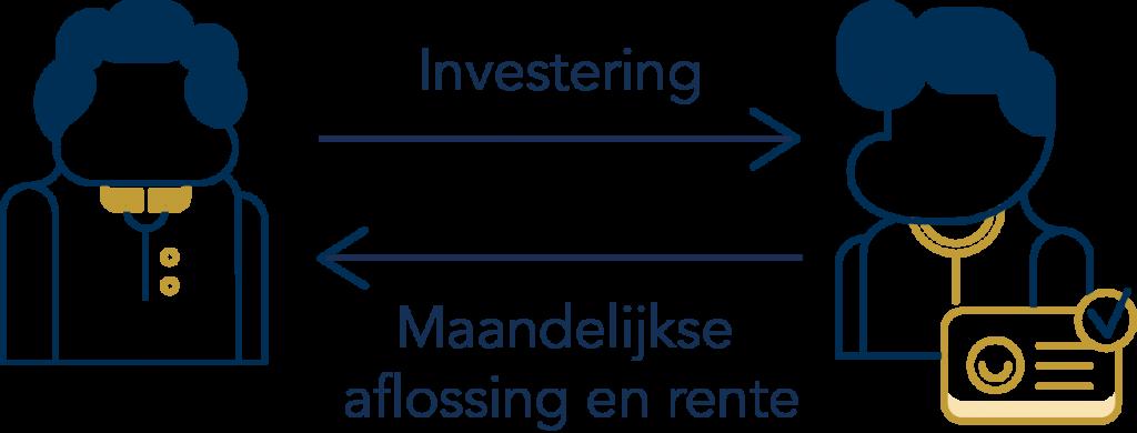 Direct naar Lender & Spender en investeer uw geld >